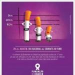Dia de Combate ao Fumo reacende discussões sobre regulamentação de lei